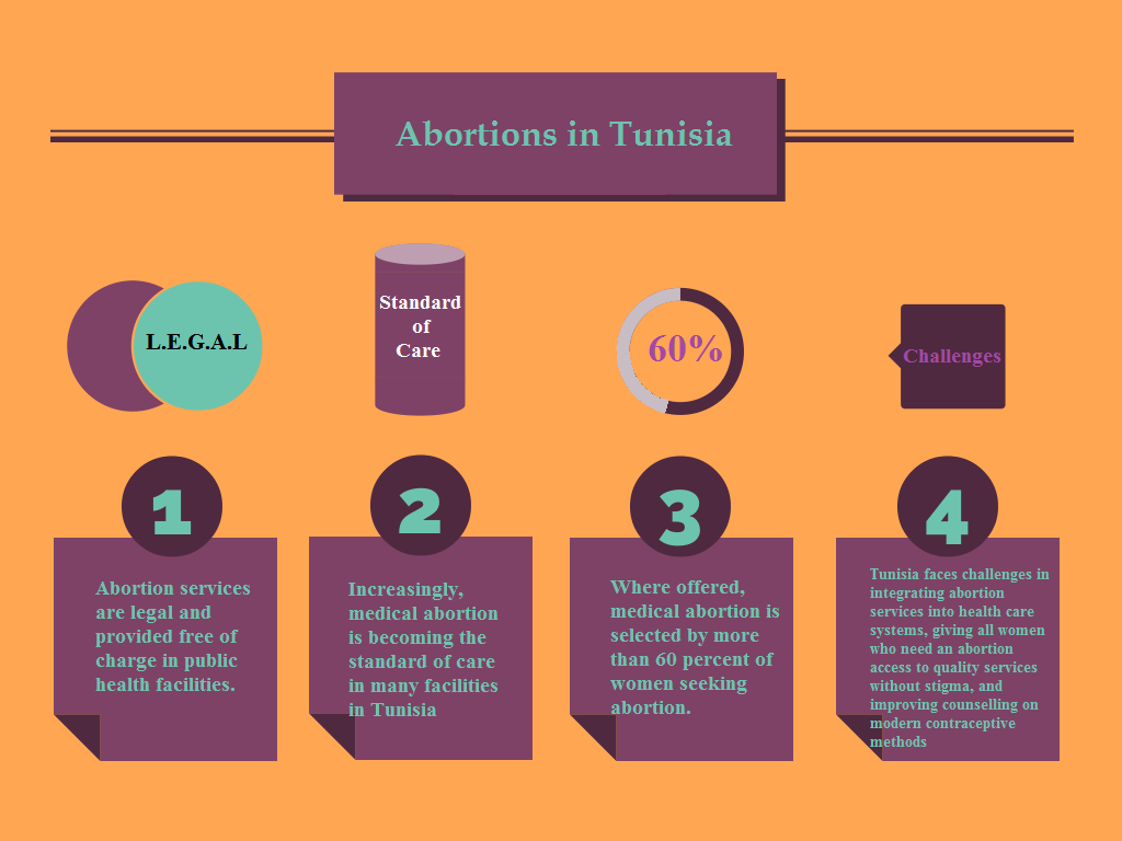 a discussion on abortion and contraceptive methods