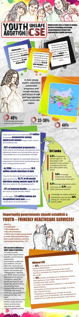 Infographic on how Unsafe Abortion impacts Adolescents in Sri Lanka